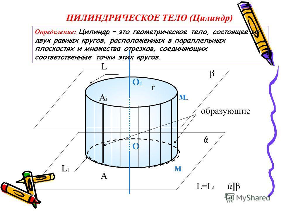 ЦИЛИНДРИЧЕСКОЕ ТЕЛО (Цилиндр) образующие О1О1 О ά β м1м1 м r ά||β L L1L1 L=L 1 А А1А1 Определение: Цилиндр – это геометрическое тело, состоящее из двух равных кругов, расположенных в параллельных плоскостях и множества отрезков, соединяющих соответст