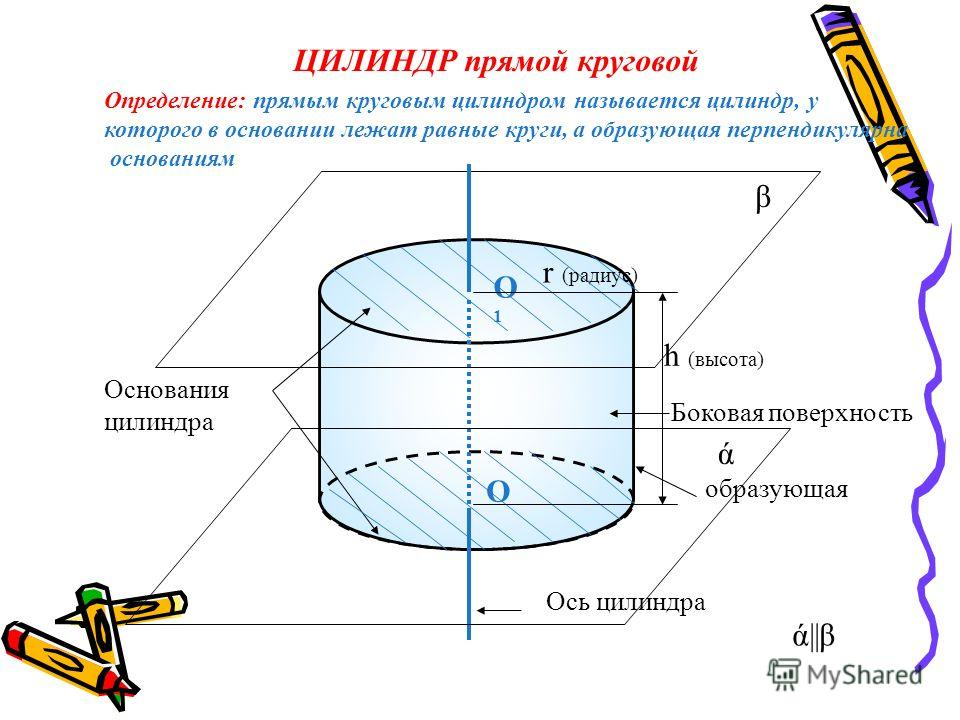 ЦИЛИНДР прямой круговой Боковая поверхность Основания цилиндра О1О1 О ά β Ось цилиндра образующая h (высота) r (радиус) Определение: прямым круговым цилиндром называется цилиндр, у которого в основании лежат равные круги, а образующая перпендикулярна