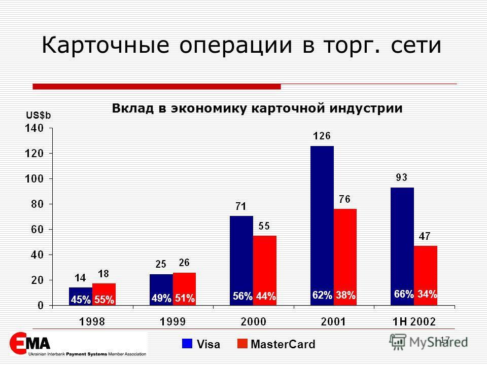 17 Карточные операции в торг. сети 45% 55% 49% 51% 56% 44% 62% 38% 66% 34% VisaMasterCard US$b Вклад в экономику карточной индустрии