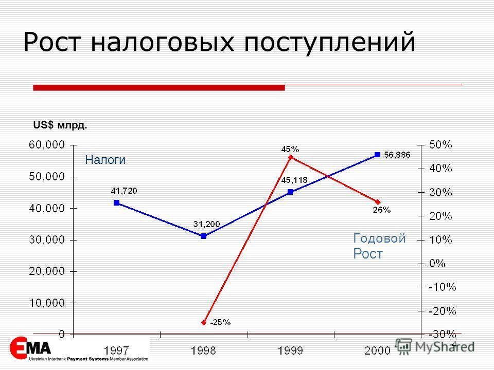 4 US$ млрд. Налоги Годовой Рост Рост налоговых поступлений