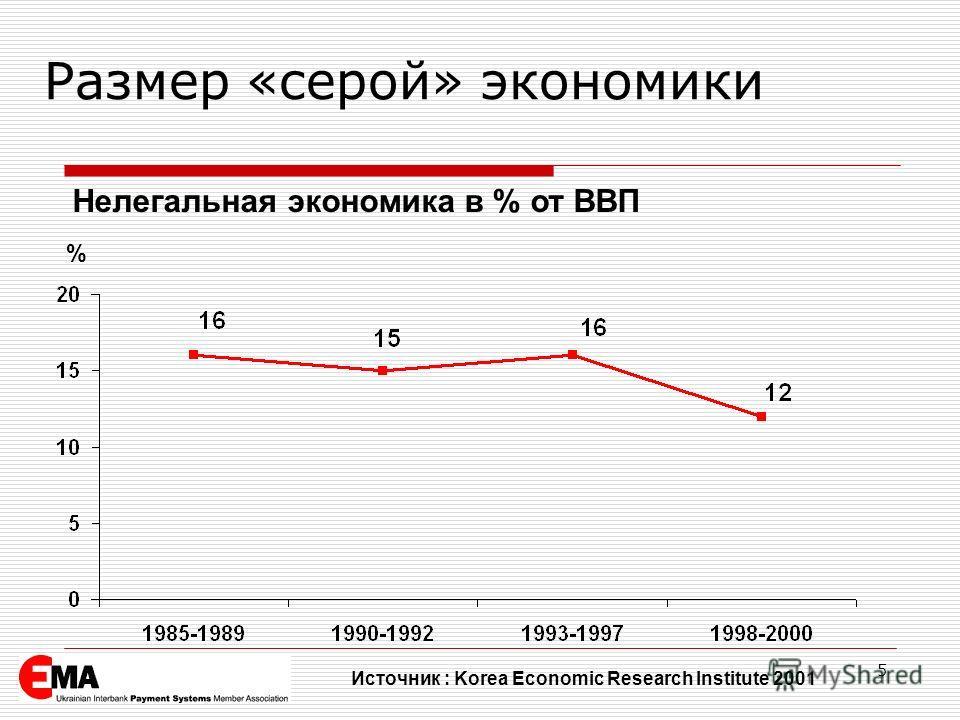 5 % Нелегальная экономика в % от ВВП Источник : Korea Economic Research Institute 2001 Размер «серой» экономики