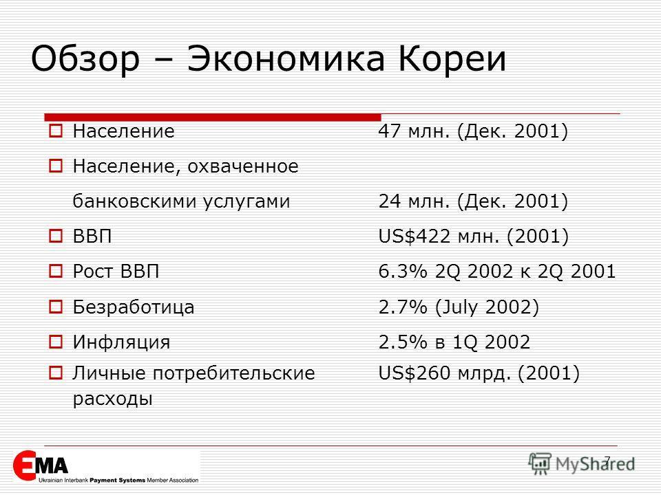 7 Обзор – Экономика Кореи Население47 млн. (Дек. 2001) Население, охваченное банковскими услугами 24 млн. (Дек. 2001) ВВПUS$422 млн. (2001) Рост ВВП 6.3% 2Q 2002 к 2Q 2001 Безработица2.7% (July 2002) Инфляция2.5% в 1Q 2002 Личные потребительскиеUS$26