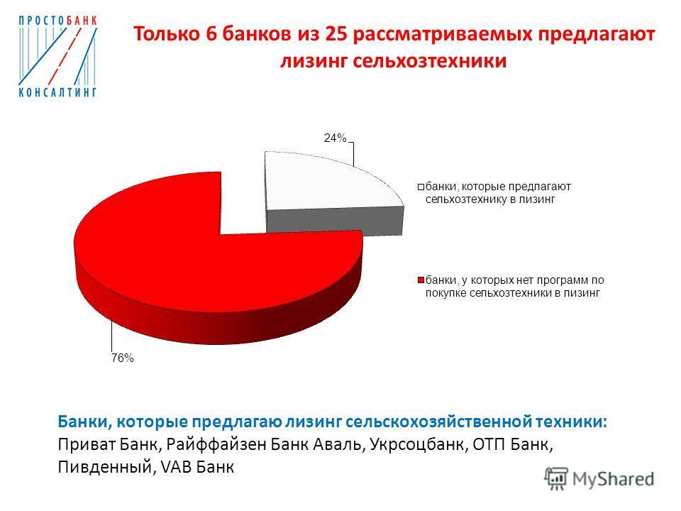 Только 6 банков из 25 рассматриваемых предлагают лизинг сельхозтехники Банки, которые предлагаю лизинг сельскохозяйственной техники: Приват Банк, Райффайзен Банк Аваль, Укрсоцбанк, ОТП Банк, Пивденный, VAB Банк