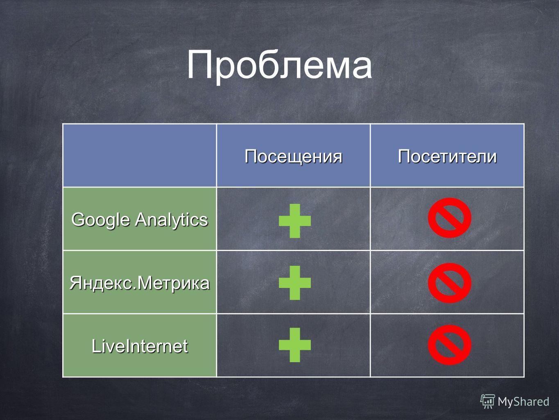 Проблема ПосещенияПосетители Google Analytics Яндекс.Метрика LiveInternet