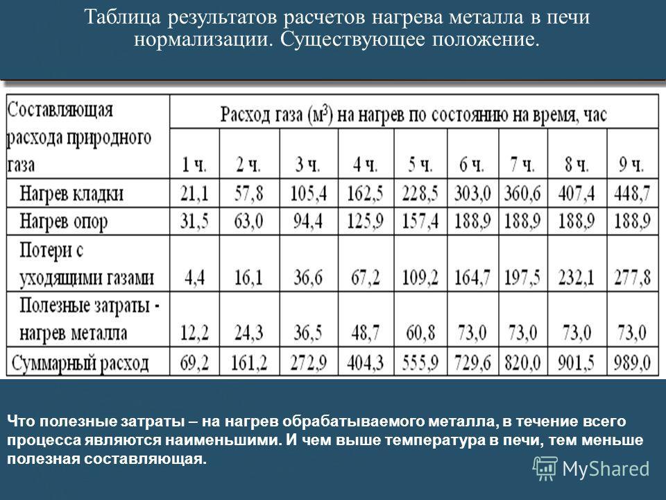 Таблица результатов расчетов нагрева металла в печи нормализации. Существующее положение. Что полезные затраты – на нагрев обрабатываемого металла, в течение всего процесса являются наименьшими. И чем выше температура в печи, тем меньше полезная сост