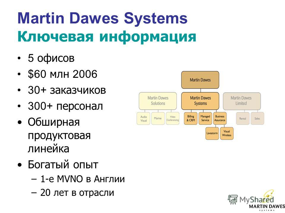 Martin Dawes Systems Ключевая информация 5 офисов $60 млн 2006 30+ заказчиков 300+ персонал Обширная продуктовая линейка Богатый опыт –1-е MVNO в Англии –20 лет в отрасли