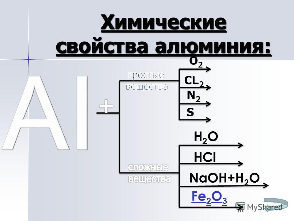 Химические свойства алюминия: О2О2 СL2СL2 N2N2 S H2OH2O NaOH+H 2 O HCl Fe 2 O 3