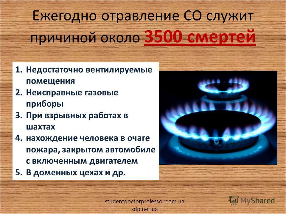 Ежегодно отравление СО служит причиной около 3500 смертей 1.Недостаточно вентилируемые помещения 2.Неисправные газовые приборы 3.При взрывных работах в шахтах 4.нахождение человека в очаге пожара, закрытом автомобиле с включенным двигателем 5.В домен