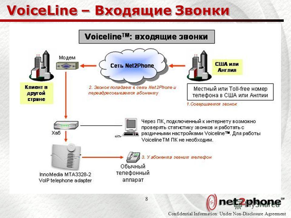 Confidential Information: Under Non-Disclosure Agreement 8 VoiceLine – Входящие Звонки