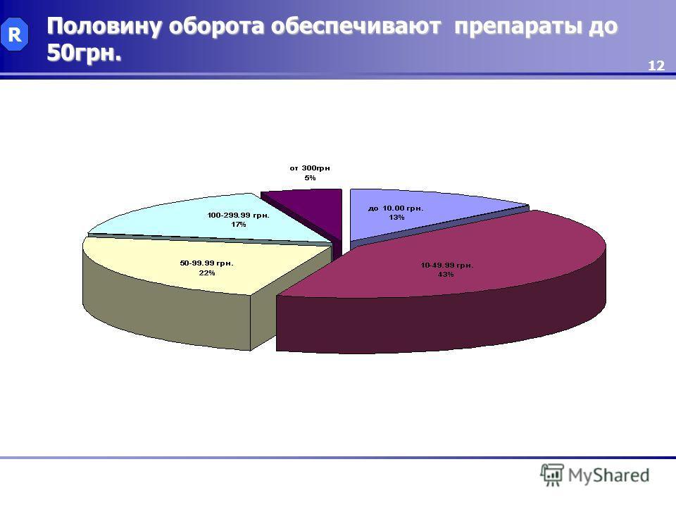 12 Половину оборота обеспечивают препараты до 50грн. R