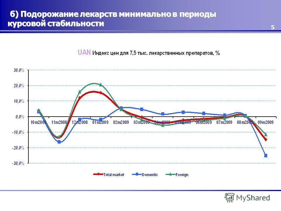 5 б) Подорожание лекарств минимально в периоды курсовой стабильности б) Подорожание лекарств минимально в периоды курсовой стабильности