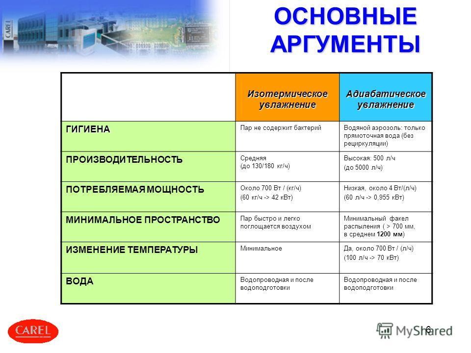 6 ОСНОВНЫЕ АРГУМЕНТЫ Изотермическое увлажнение Адиабатическое увлажнение ГИГИЕНА Пар не содержит бактерийВодяной аэрозоль: только прямоточная вода (без рециркуляции) ПРОИЗВОДИТЕЛЬНОСТЬ Средняя (до 130/180 кг/ч) Высокая: 500 л/ч (до 5000 л/ч) ПОТРЕБЛЯ