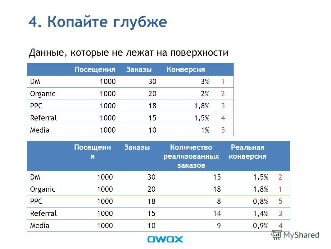 4. Копайте глубже Данные, которые не лежат на поверхности ПосещенияЗаказыКонверсия DM1000303%1 Organic1000202%2 PPC1000181,8%3 Referral1000151,5%4 Media1000101%5 Посещени я ЗаказыКоличество реализованных заказов Реальная конверсия DM100030151,5%2 Org