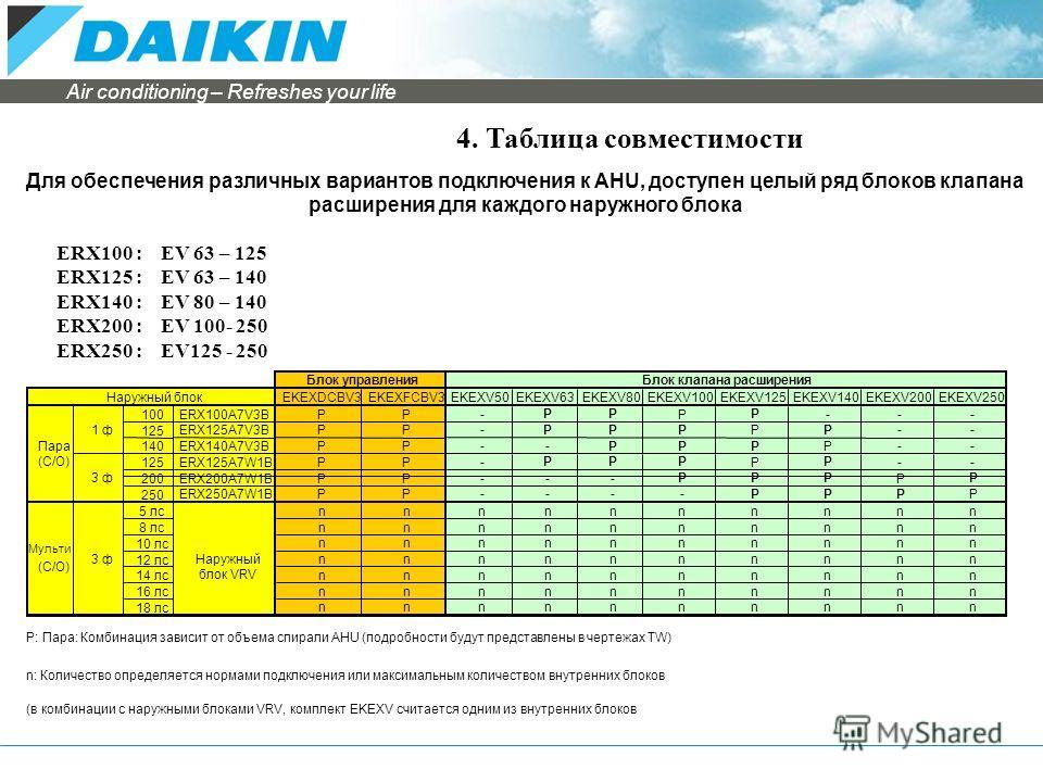 Air conditioning – Refreshes your life 4. Таблица совместимости ERX100 : EV 63 – 125 ERX125 : EV 63 – 140 ERX140 : EV 80 – 140 ERX200 : EV 100- 250 ERX250 : EV125 - 250 Для обеспечения различных вариантов подключения к AHU, доступен целый ряд блоков