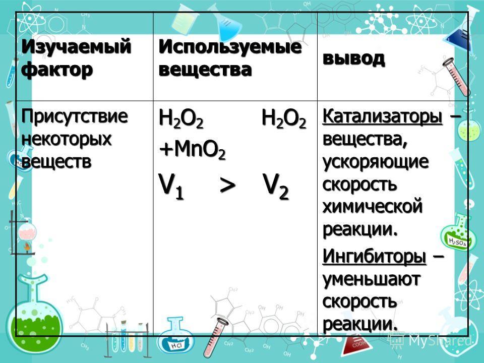 Изучаемый фактор Используемые вещества вывод Присутствие некоторых веществ H 2 O 2 H 2 O 2 +MnO 2 V 1 > V 2 Катализаторы – вещества, ускоряющие скорость химической реакции. Ингибиторы – уменьшают скорость реакции.