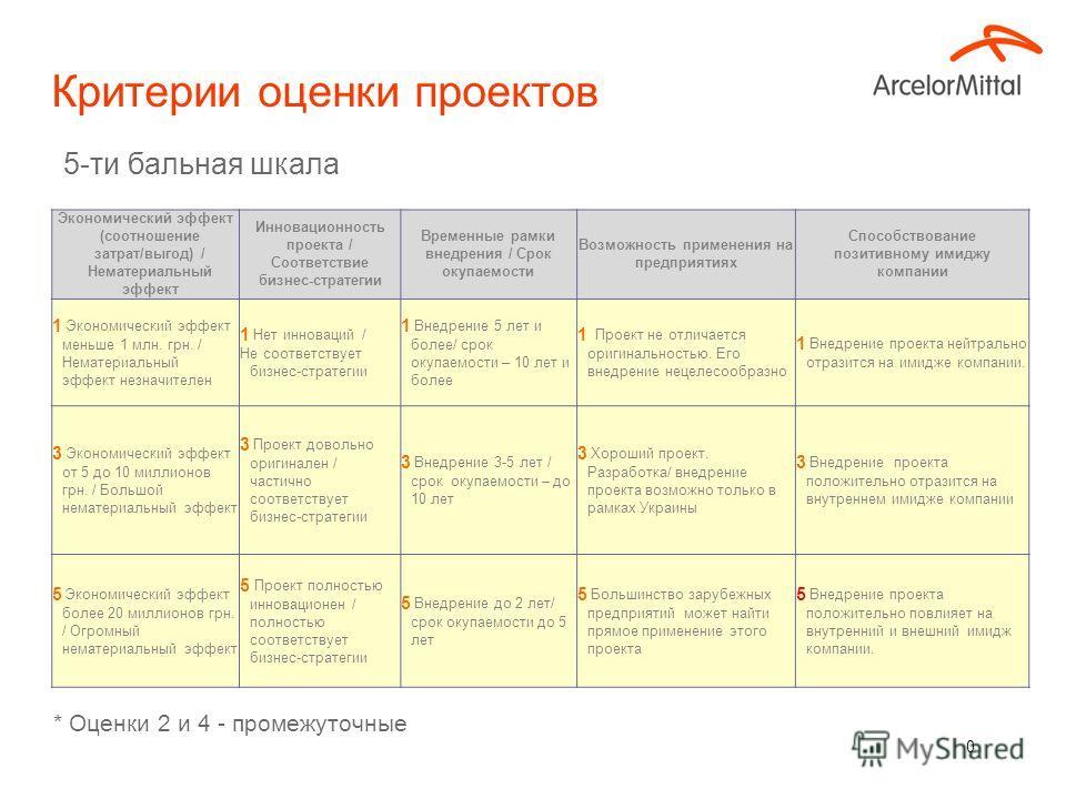 0 Критерии оценки проектов * Оценки 2 и 4 - промежуточные Экономический эффект (соотношение затрат/выгод) / Нематериальный эффект Инновационность проекта / Соответствие бизнес-стратегии Временные рамки внедрения / Срок окупаемости Возможность примене