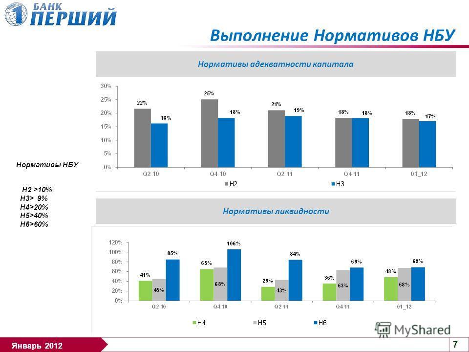 7 Январь 2012 Выполнение Нормативов НБУ Нормативы адекватности капитала Нормативы ликвидности Нормативы НБУ Н2 >10% Н3> 9% Н4>20% Н5>40% Н6>60%