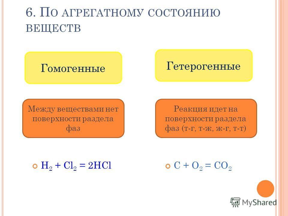 6. П О АГРЕГАТНОМУ СОСТОЯНИЮ ВЕЩЕСТВ H 2 + Cl 2 = 2HCl С + О 2 = СО 2 Гомогенные Гетерогенные Реакция идет на поверхности раздела фаз (т-г, т-ж, ж-г, т-т) Между веществами нет поверхности раздела фаз