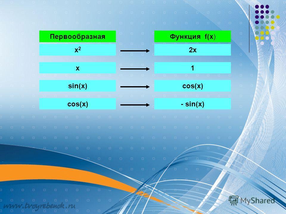 Функция f(x)Производная х2х2 2х х1 sin(x)cos(х) - sin(x) ПервообразнаяФункция f(x)