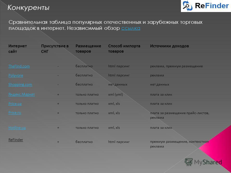 Конкуренты Интернет сайт Присутствие в СНГ Размещение товаров Способ импорта товаров Источники доходов TheFind.com -бесплатноhtml парсингреклама, премиум размещение Polyvore -бесплатноhtml парсингреклама Shopping.com -бесплатнонет данных Яндекс.Марке