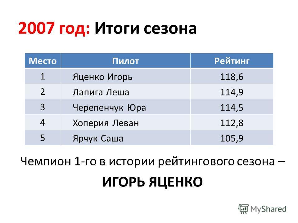 2007 год: Итоги сезона МестоПилотРейтинг 1 Яценко Игорь118,6 2 Лапига Леша114,9 3 Черепенчук Юра114,5 4 Хоперия Леван112,8 5 Ярчук Саша105,9 Чемпион 1-го в истории рейтингового сезона – ИГОРЬ ЯЦЕНКО
