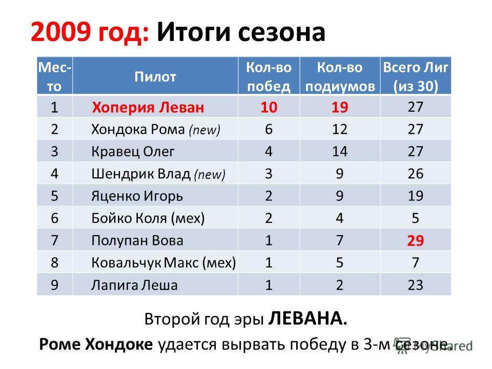 2009 год: Итоги сезона Второй год эры ЛЕВАНА. Роме Хондоке удается вырвать победу в 3-м сезоне. Мес- то Пилот Кол-во побед Кол-во подиумов Всего Лиг (из 30) 1 Хоперия Леван1019 27 2 Хондока Рома (new) 61227 3 Кравец Олег41427 4 Шендрик Влад (new) 392