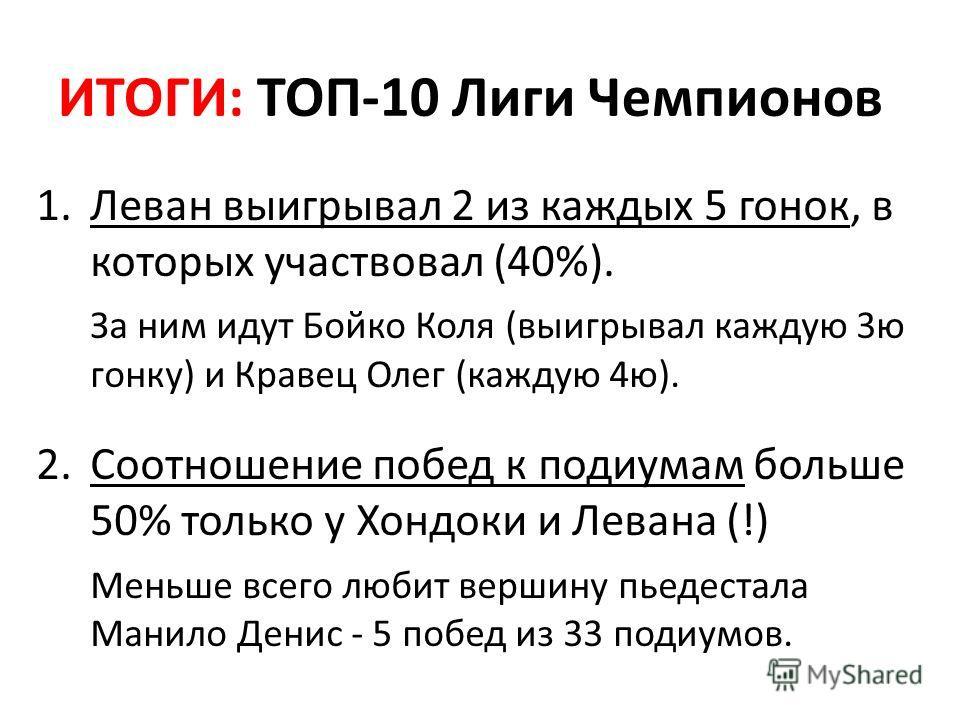 ИТОГИ: ТОП-10 Лиги Чемпионов 1. Леван выигрывал 2 из каждых 5 гонок, в которых участвовал (40%). За ним идут Бойко Коля (выигрывал каждую 3ю гонку) и Кравец Олег (каждую 4ю). 2.Соотношение побед к подиумам больше 50% только у Хондоки и Левана (!) Мен