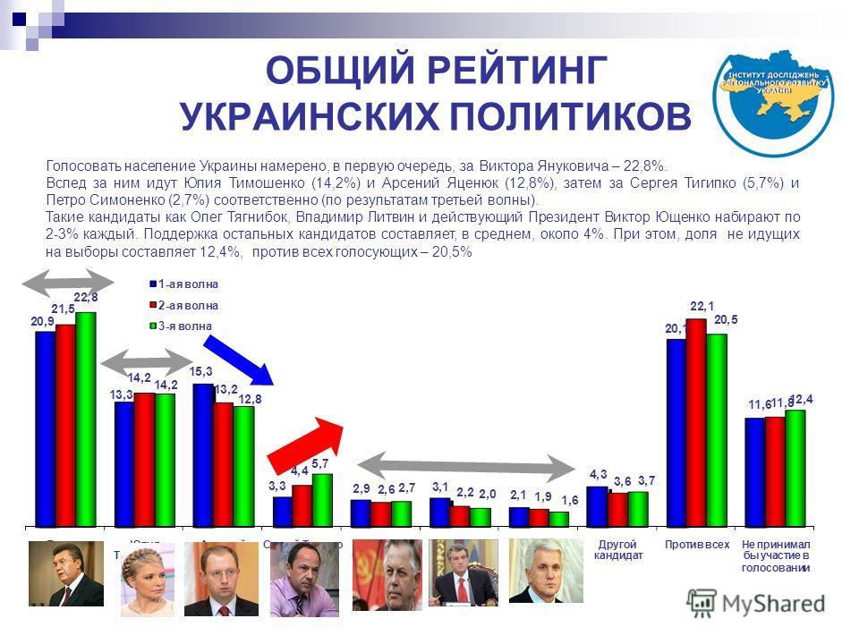 ОБЩИЙ РЕЙТИНГ УКРАИНСКИХ ПОЛИТИКОВ Голосовать население Украины намерено, в первую очередь, за Виктора Януковича – 22,8%. Вслед за ним идут Юлия Тимошенко (14,2%) и Арсений Яценюк (12,8%), затем за Сергея Тигипко (5,7%) и Петро Симоненко (2,7%) соотв
