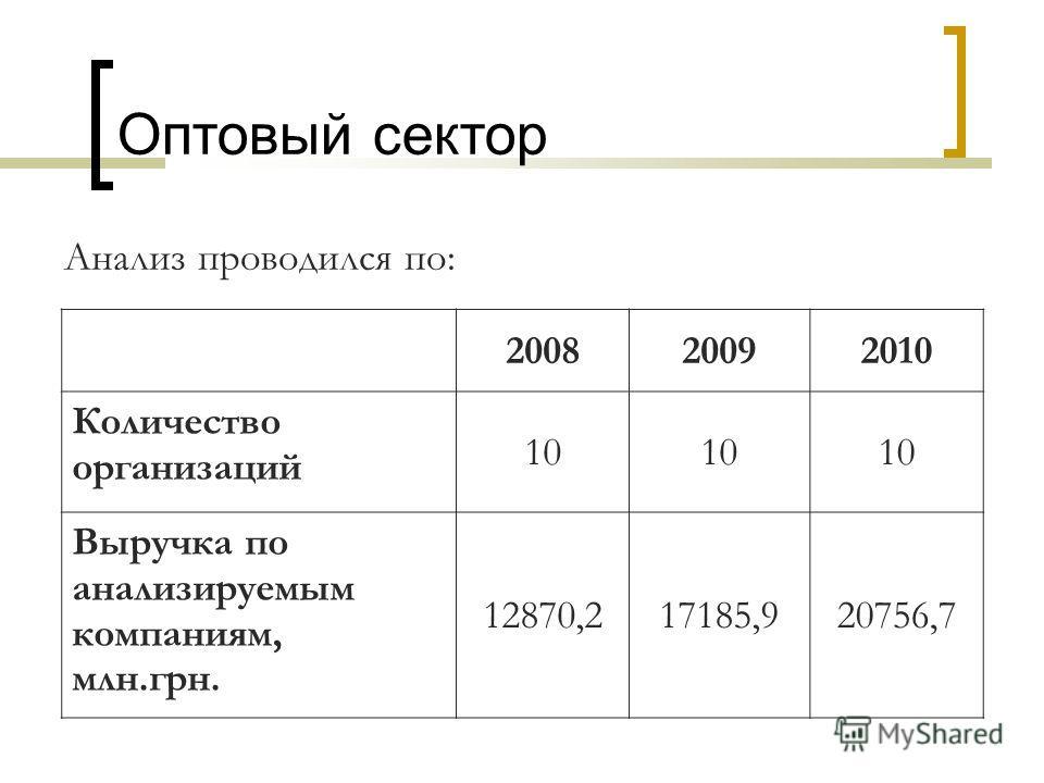 Оптовый сектор Анализ проводился по: 200820092010 Количество организаций 10 Выручка по анализируемым компаниям, млн.грн. 12870,217185,920756,7