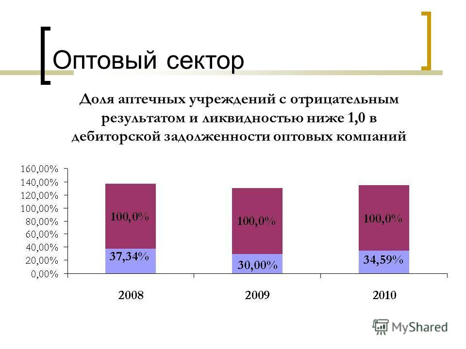 Доля аптечных учреждений с отрицательным результатом и ликвидностью ниже 1,0 в дебиторской задолженности оптовых компаний