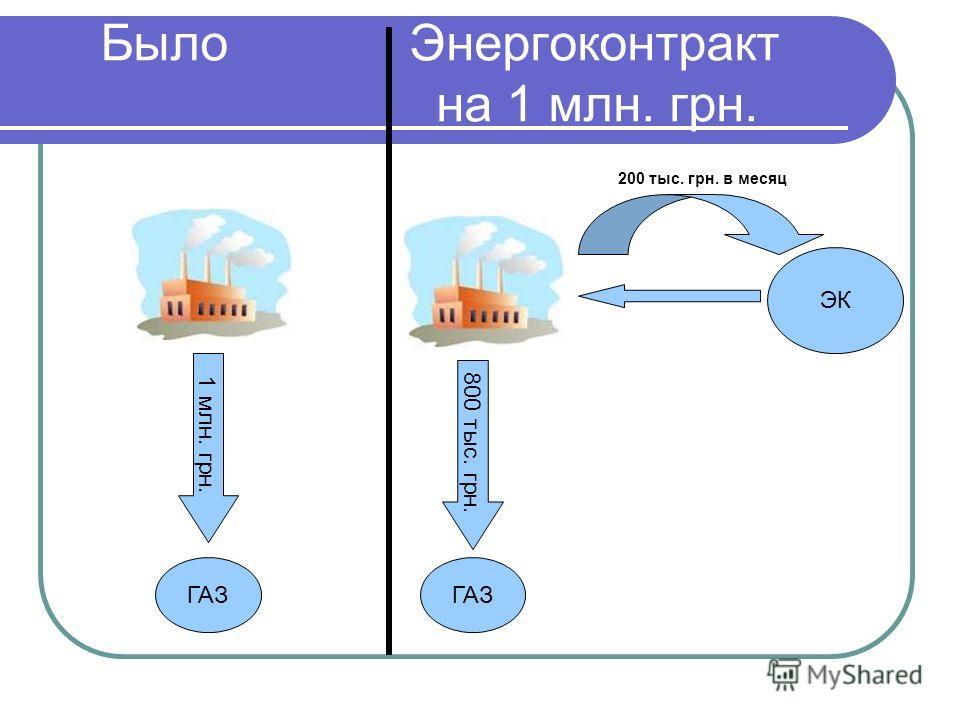 Было Энергоконтракт на 1 млн. грн. ГАЗ 1 млн. грн. 800 тыс. грн. ГАЗ ЭК 200 тыс. грн. в месяц