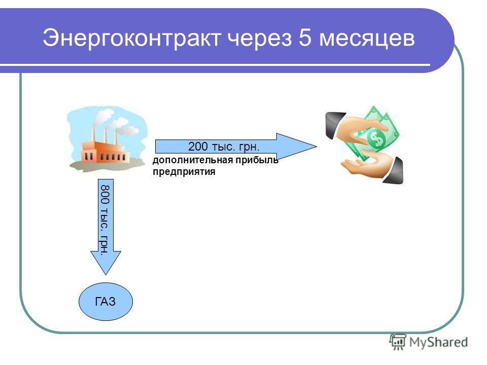 Энергоконтракт через 5 месяцев ГАЗ 800 тыс. грн. 200 тыс. грн. дополнительная прибыль предприятия