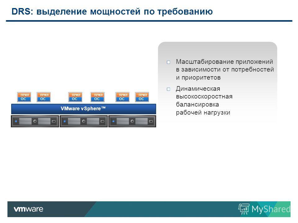 DRS: выделение мощностей по требованию VMware vSphere ОС ПРИЛ ОС ПРИЛ ОС ПРИЛ OC ПРИЛ OC ПРИЛ OC ПРИЛ Масштабирование приложений в зависимости от потребностей и приоритетов Динамическая высокоскоростная балансировка рабочей нагрузки