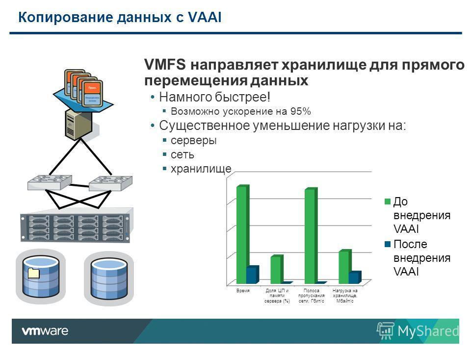 Копирование данных c VAAI VMFS направляет хранилище для прямого перемещения данных Намного быстрее! Возможно ускорение на 95% Существенное уменьшение нагрузки на: серверы сеть хранилище