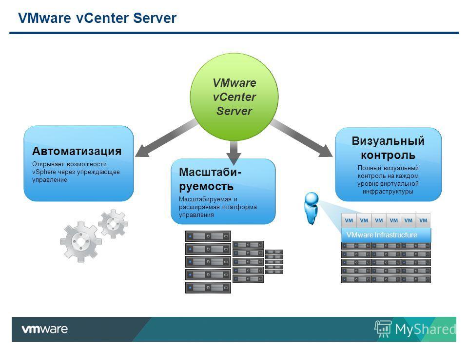 VMware vCenter Server VMware Infrastructure Автоматизация Открывает возможности vSphere через упреждающее управление Визуальный контроль Полный визуальный контроль на каждом уровне виртуальной инфраструктуры Масштаби- руемость Масштабируемая и расшир