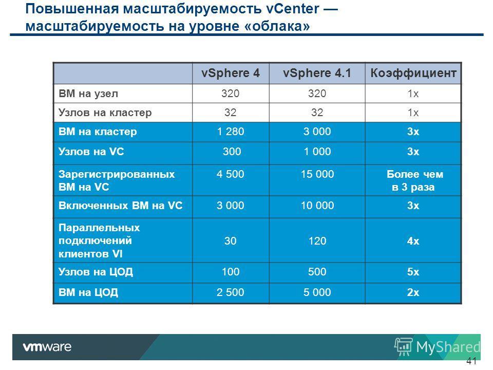 41 Повышенная масштабируемость vCenter масштабируемость на уровне «облака» vSphere 4vSphere 4.1Коэффициент ВМ на узел320 1x Узлов на кластер32 1x ВМ на кластер1 2803 0003x Узлов на VC 3001 0003x Зарегистрированных ВМ на VC 4 50015 000 Более чем в 3 р
