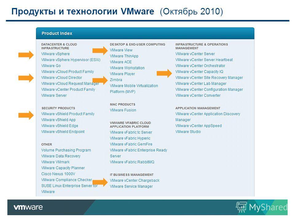 Продукты и технологии VMware (Октябрь 2010)
