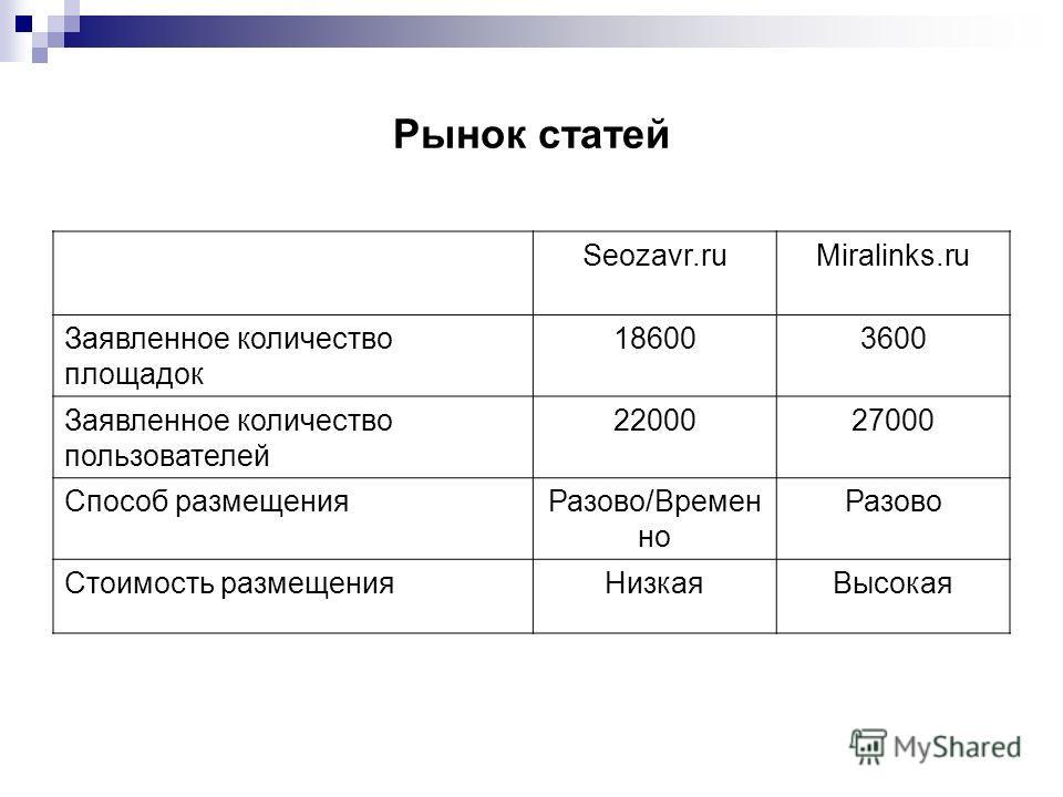 Рынок статей Seozavr.ruMiralinks.ru Заявленное количество площадок 186003600 Заявленное количество пользователей 2200027000 Способ размещенияРазово/Времен но Разово Стоимость размещенияНизкаяВысокая