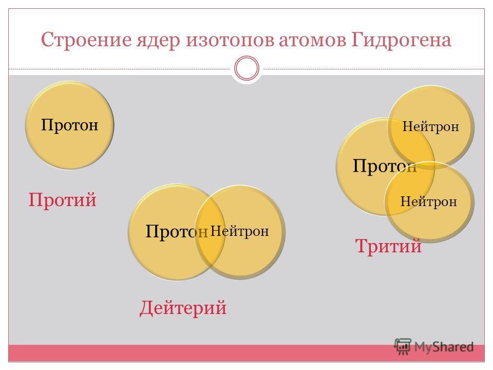 Строение ядер изотопов атомов Гидрогена Протон Нейтрон Протон Нейтрон Протий Дейтерий Тритий