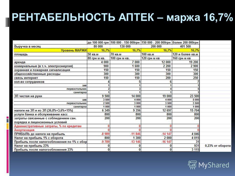 РЕНТАБЕЛЬНОСТЬ АПТЕК – маржа 16,7%