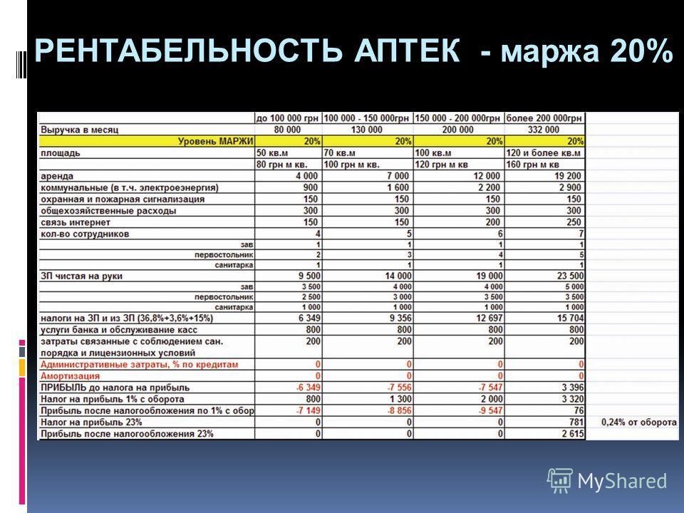 РЕНТАБЕЛЬНОСТЬ АПТЕК - маржа 20%