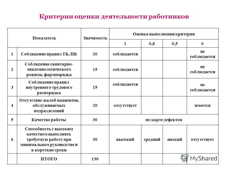 Критерии оценки деятельности работников ПоказательЗначимость Оценка выполнения критерия 10,80,50 1Соблюдение правил ТБ, ПБ20соблюдается не соблюдается 2 Соблюдение санитарно- эпидемиологического режима, фармпорядка 15соблюдается не соблюдается 3 Собл