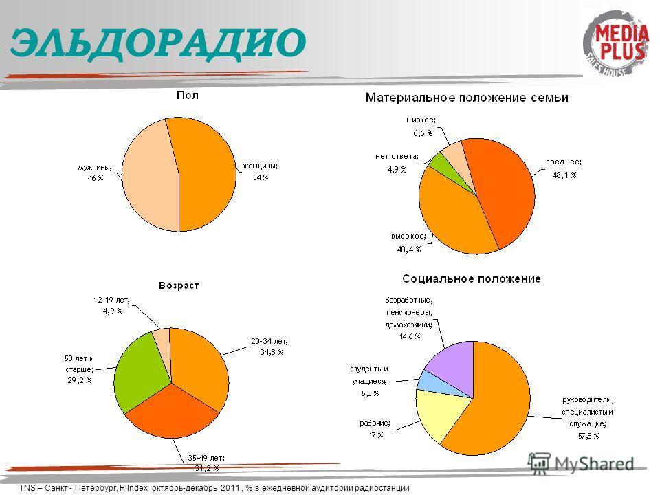 ЭЛЬДОРАДИО TNS – Санкт - Петербург, RIndex октябрь-декабрь 2011, % в ежедневной аудитории радиостанции