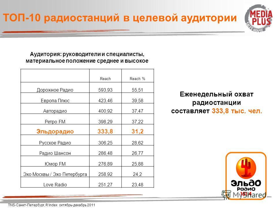 Аудитория: руководители и специалисты, материальное положение среднее и высокое ТОП-10 радиостанций в целевой аудитории Еженедельный охват радиостанции составляет 333,8 тыс. чел. TNS-Санкт-Петербург, RIndex октябрь-декабрь 2011 ReachReach % Дорожное