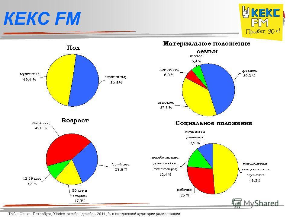КЕКС FM TNS – Санкт - Петербург, RIndex октябрь-декабрь 2011, % в ежедневной аудитории радиостанции