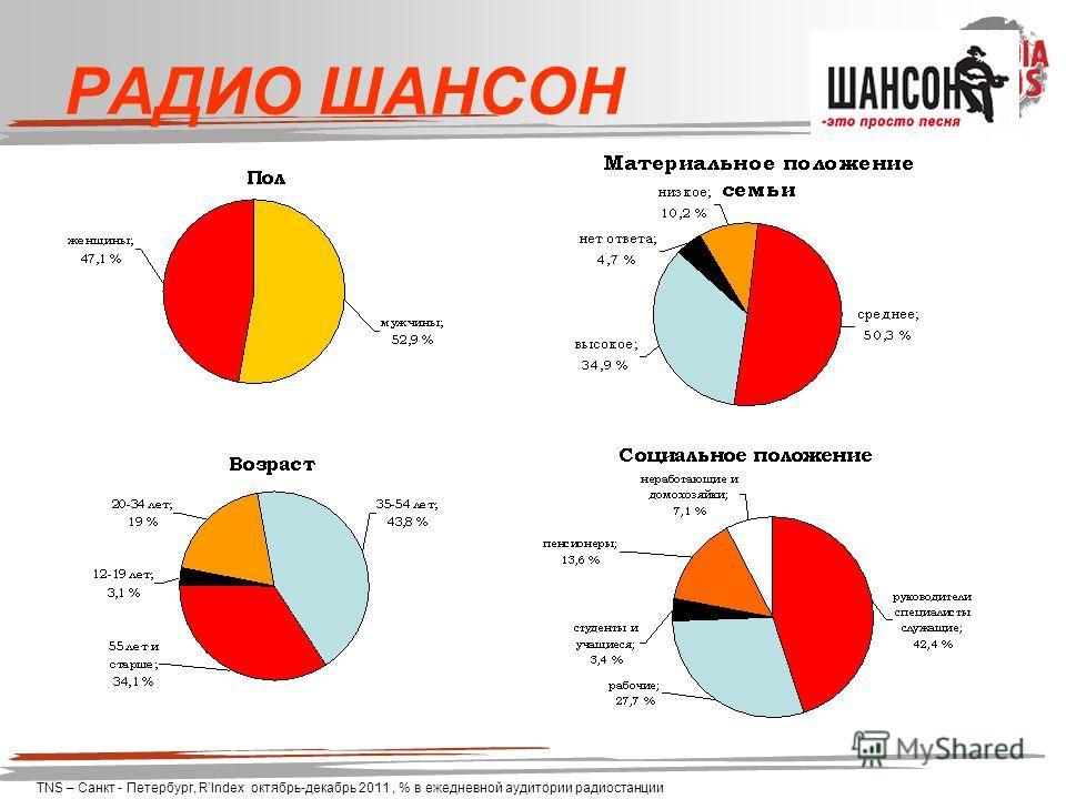 РАДИО ШАНСОН TNS – Санкт - Петербург, RIndex октябрь-декабрь 2011, % в ежедневной аудитории радиостанции