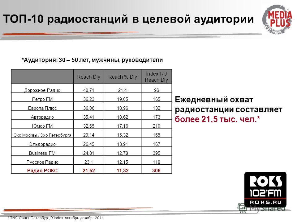 *Аудитория: 30 – 50 лет, мужчины, руководители ТОП-10 радиостанций в целевой аудитории Ежедневный охват радиостанции составляет более 21,5 тыс. чел.* * TNS-Санкт-Петербург, RIndex октябрь-декабрь 2011 Reach DlyReach % Dly Index T/U Reach Dly Дорожное