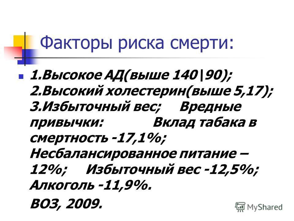 Факторы риска смерти: 1.Высокое АД(выше 140\90); 2.Высокий холестерин(выше 5,17); 3.Избыточный вес; Вредные привычки: Вклад табака в смертность -17,1%; Несбалансированное питание – 12%; Избыточный вес -12,5%; Алкоголь -11,9%. ВОЗ, 2009.