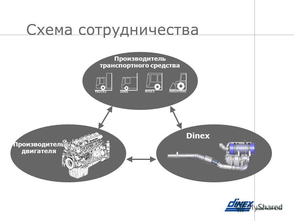 Схема сотрудничества Производитель двигателя Dinex Производитель транспортного средства