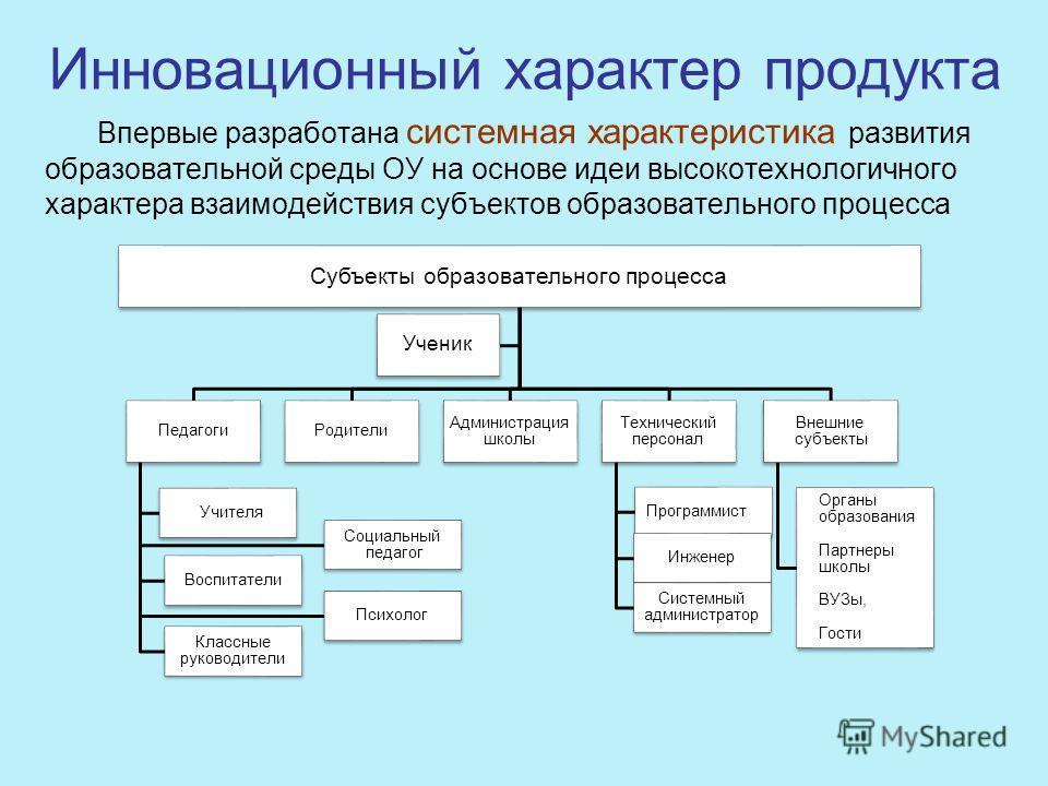 Инновационный характер продукта Впервые разработана системная характеристика развития образовательной среды ОУ на основе идеи высокотехнологичного характера взаимодействия субъектов образовательного процесса Субъекты образовательного процесса Педагог
